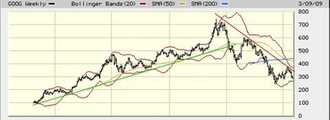 GOOG 5 Year Stock Chart