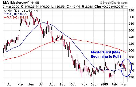 ma-chart-2009-03