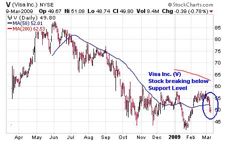 visa-chart-2009-032
