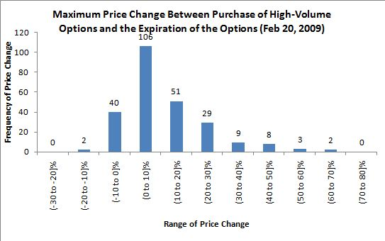 Stock options with high volume