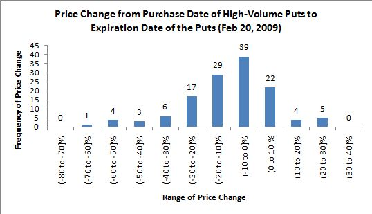 Stock options trading volume