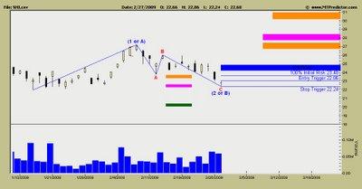 Sinopec Stock Chart