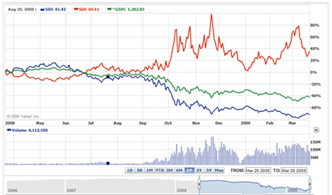 Yahoo Graph comparing ProShares ETFs SSO and SDS with S&P 500