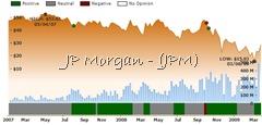 Ockham historical valuation JPM