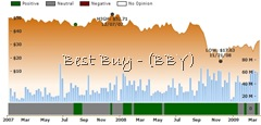 Ockham historical valuation BBY