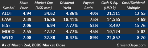 5 More High Yielding Small/Micro Caps Table (ALOT, CAW, ELSE, MOCO, WSTG)