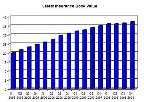 Safety Insurance Group Inc. (<a href='http://seekingalpha.com/symbol/SAFT' title='Safety Insurance Group, Inc.'>SAFT</a>) Book Value