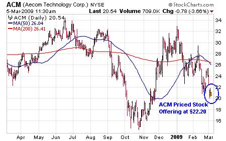 acm-chart.PNG