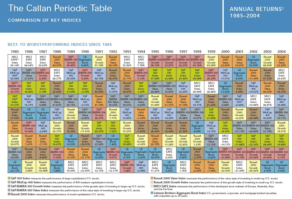 The callan periodic table update best indexes 1985 2004 for Periodic table at 85