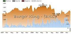 ockham historical valuation BKC