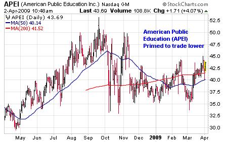American Public Education (<a href='http://seekingalpha.com/symbol/APEI' title='American Public Education, Inc.'>APEI</a>)
