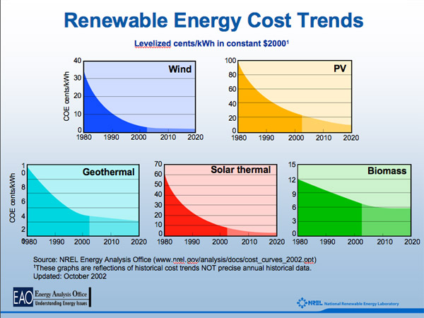 Renewable Energy Cost Curves 1980 2020 Seeking Alpha