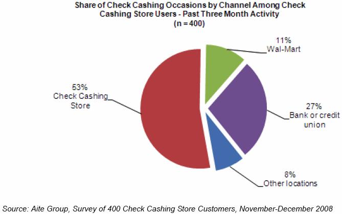Walmart Inc. Guru Stock Analysis