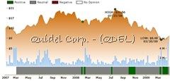 Ockham historical valuation QDEL