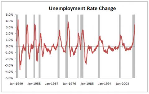 unemployment-change-2009-03