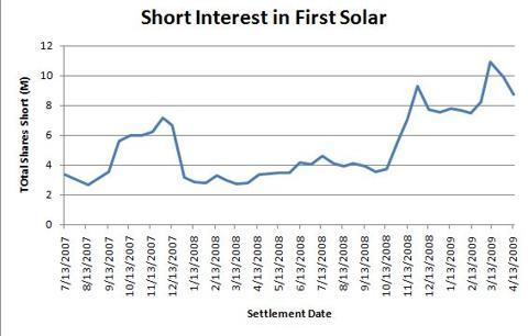First Solar shorts