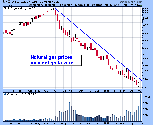 United States Natural Gas Fund Etf