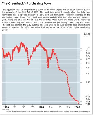 US dollar purchasing power.