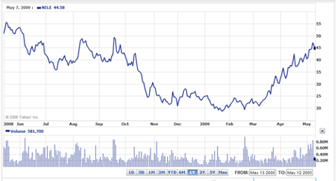 Graph of Blue Nile One Year Share Price