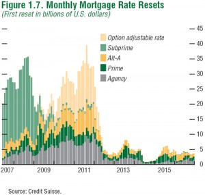 Mortgage Resets (click to enlarge)
