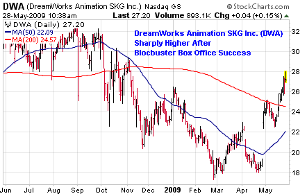 DreamWorks Animation SKG, Inc. (<a href='http://seekingalpha.com/symbol/DWA' title='Dreamworks Animation SKG Inc'>DWA</a>)