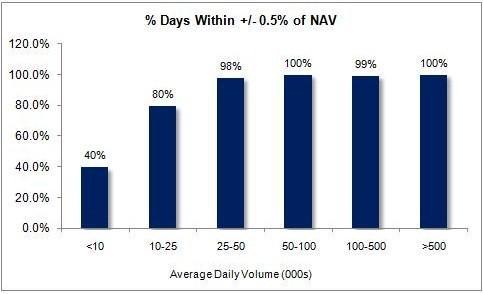 Variations From NAV Drop off at 25,000 Shares