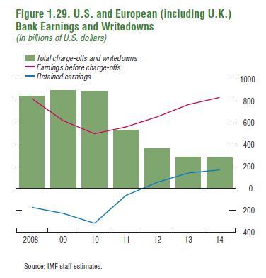 US-European-bank-Earnings-Writedowns