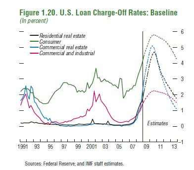 US-Loan-Charge-offs-Chart