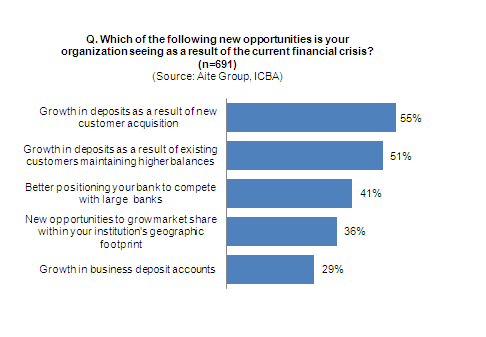 Community-Banks-Survey