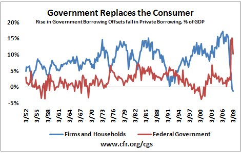 US Government Borrowing as a % of GDP Rises Sharply