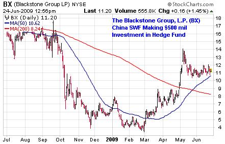 bx-chart-2009-06