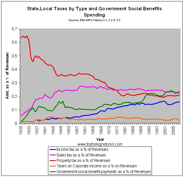 State-Local-Taxes-Social-Spending