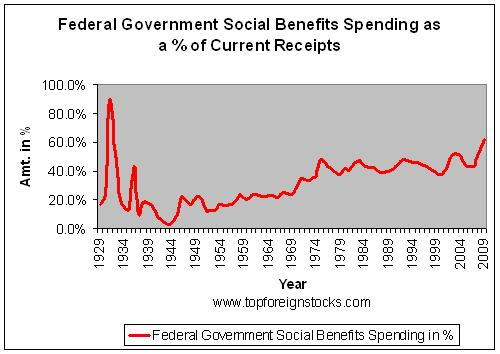 an analysis of the spending and budget of the united states government Accordingly, references to 2018 spending in the text and tables reflect the levels  provided by  analytical perspectives, budget of the united states government .