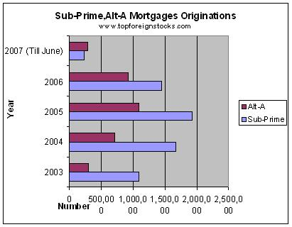 Chart-Total-Subprime-Loans-By-year