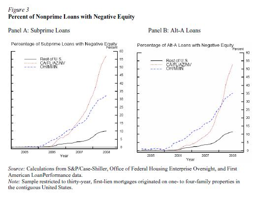 Subprime-loan-by-states