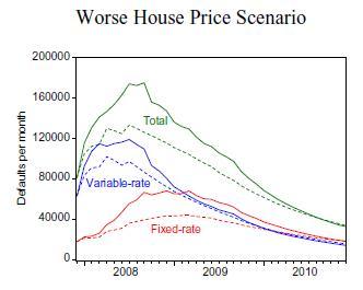 Worst-Case-Subprime-Loan-Defaults