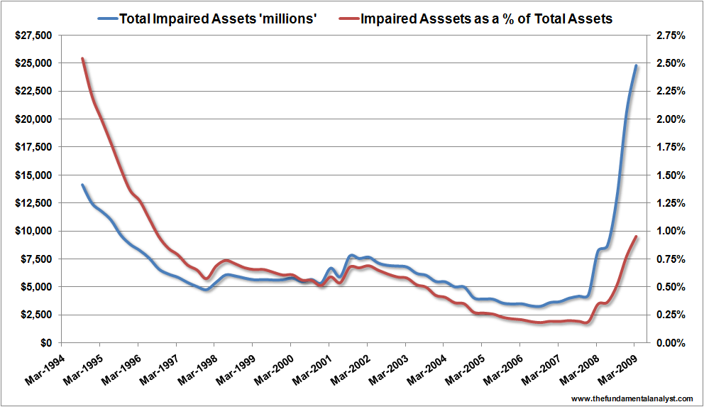 Impaired Assets Mar09