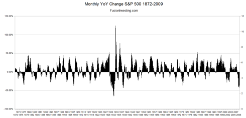 S&P 500 Monthly Year on Year Change 1872-2009 (Click to Enlarge)