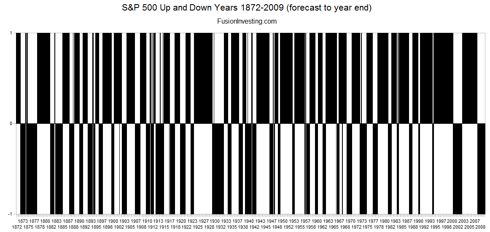 S&P 500 Up and Down Months 1872-2009 (Click to Enlarge)