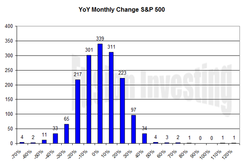 S&P 500 Monthly YoY Change histogram 1872-2009 (Click to Enlarge)