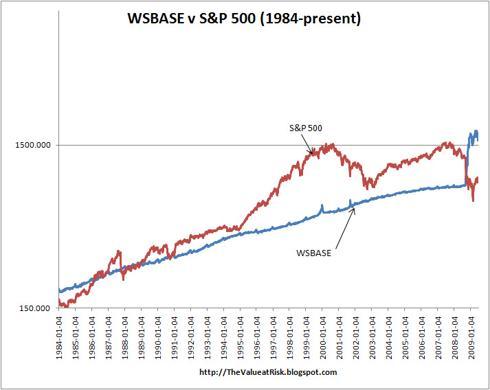 WSBASE data courtesy of the St. Louis Fed