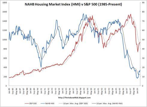 NAHB HMI v S&P500 (1985-Present)