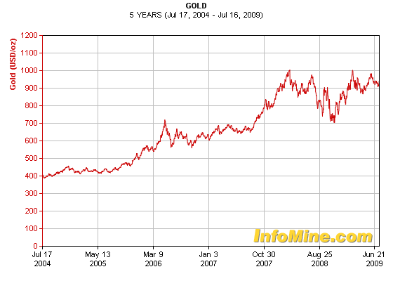 Gold-prices-5-year-chart