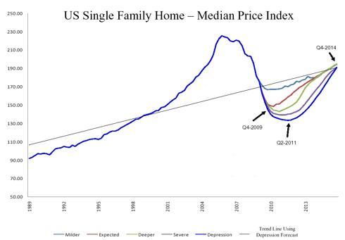 Median Price Index