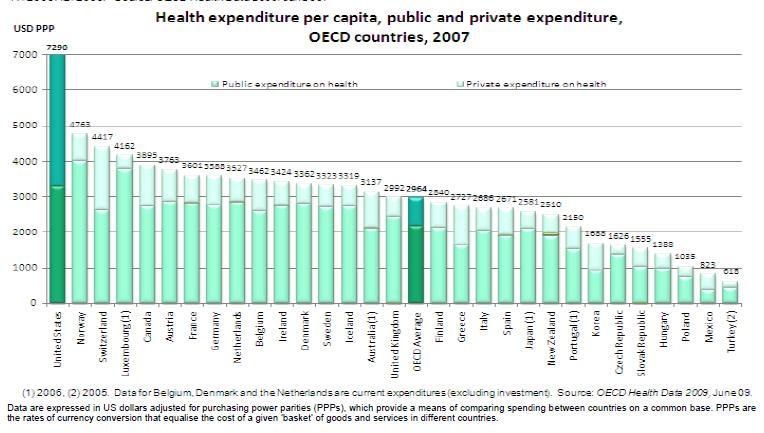US-OECD-Healthcare-Spending