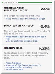 Sweden Key Figures
