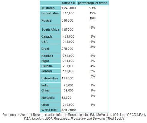 World Uranium Reserves