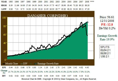 DHR 1995-2008 Earnings/Price Correlation