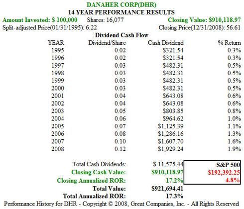 DHR 1995 to 2008 Price Performance