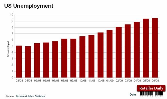 June jobless rate hits 9 5 in u s seeking alpha - Us bureau labor statistics ...